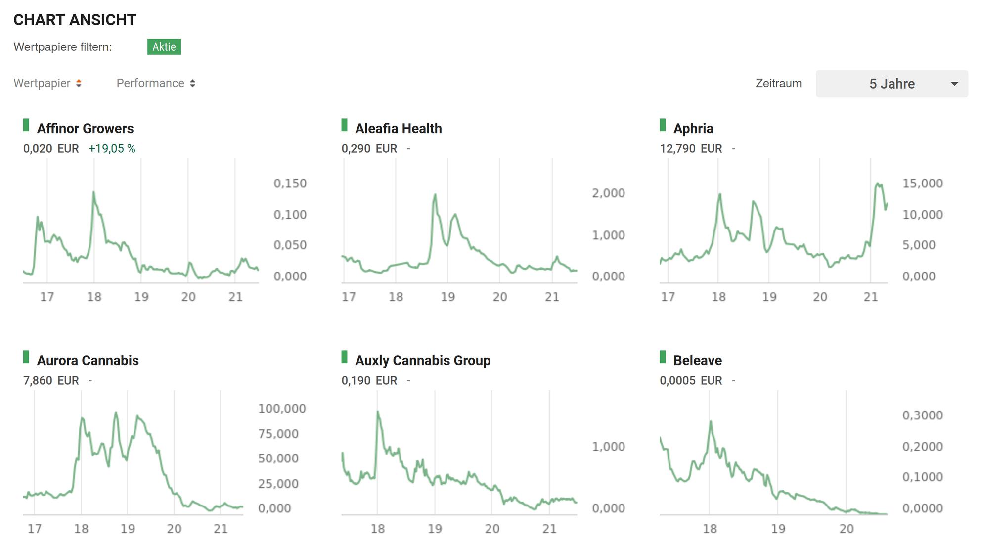 Aktienkurse der Cannabis-Unternehmen – das sichere Investment sieht anders aus, als diese Charts!
